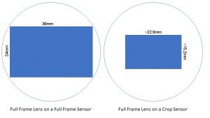 full frame vs aps-c sensors