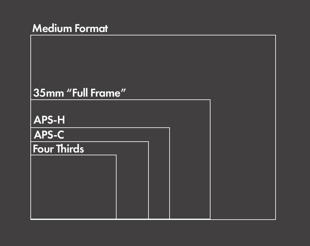 full frame vs crop sensor sizes