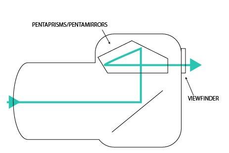 optical viewfinder camera